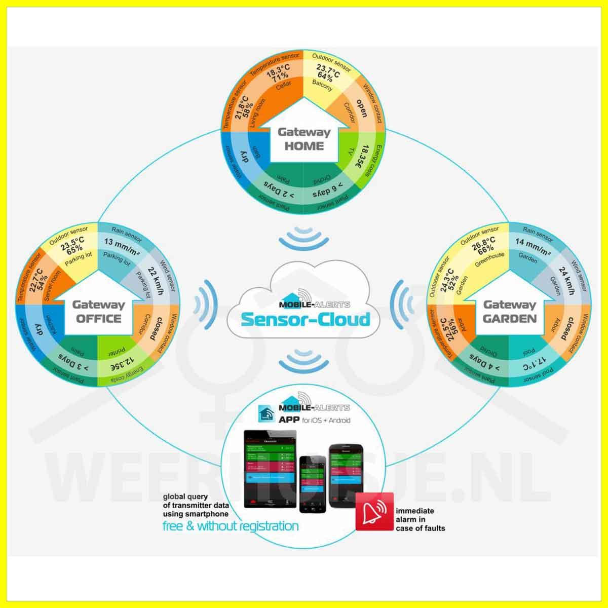 Weerhuisje Mobile alerts Weather hub